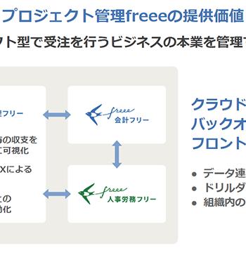 プロジェクト管理freeeの提供価値